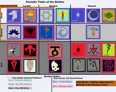 Periodic Table of the Deities