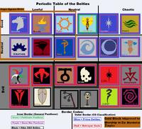 Periodic Table of the Deities (rev)