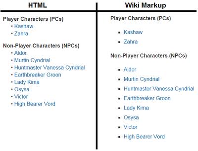 Description-List-Formats