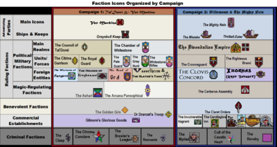 Factions by Campaign