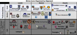 Divine Icons Organized by Alignment Version f