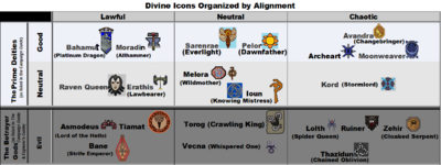 Divine Icons Organized by Alignment (CG & EGW)