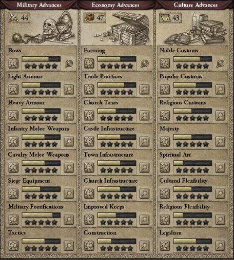 Technology (guide) | Crusader Kings II Wiki | FANDOM powered