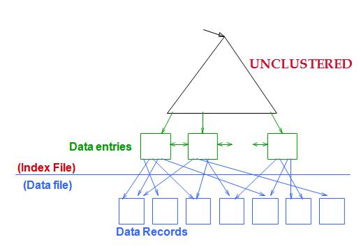 Clustered Index | Cs186 Wiki | FANDOM powered by Wikia