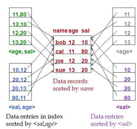 Composite Search Key | Cs186 Wiki | FANDOM powered by Wikia