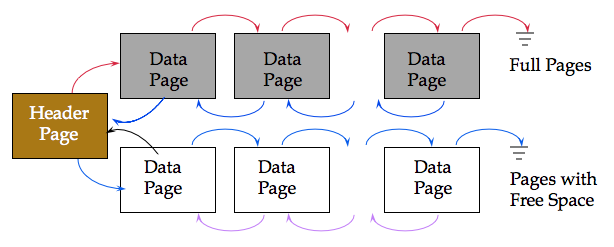Heap File | Cs186 Wiki | FANDOM powered by Wikia