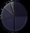 Pie Chart (GUOS65037)