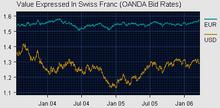 SwissFrancVsEuroDollar