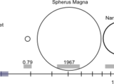 Solis Magna system