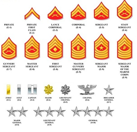 Ranks In Marine >> Image Marine Corp Ranks Jpg Star Wars Military Squads Wiki