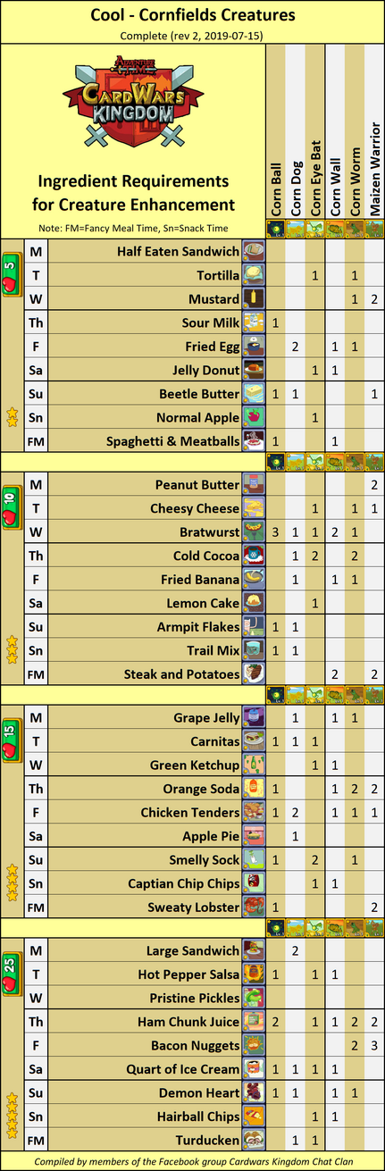 Complete CornfieldsCoolIngredientsCWKRev2