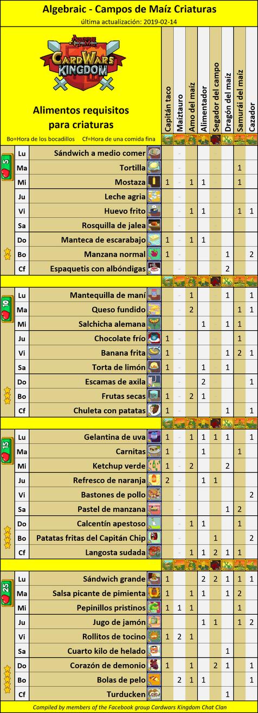 2019-02-14 CornfieldsAlgebraicIngredientsCWK-Spanish