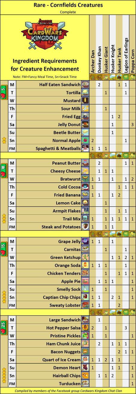 Complete CornfieldsRareIngredientsCWK