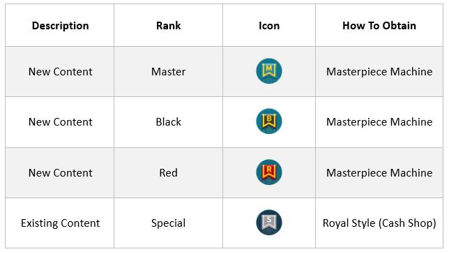 Master Label, Masterpiece Machine & Set Options Guide