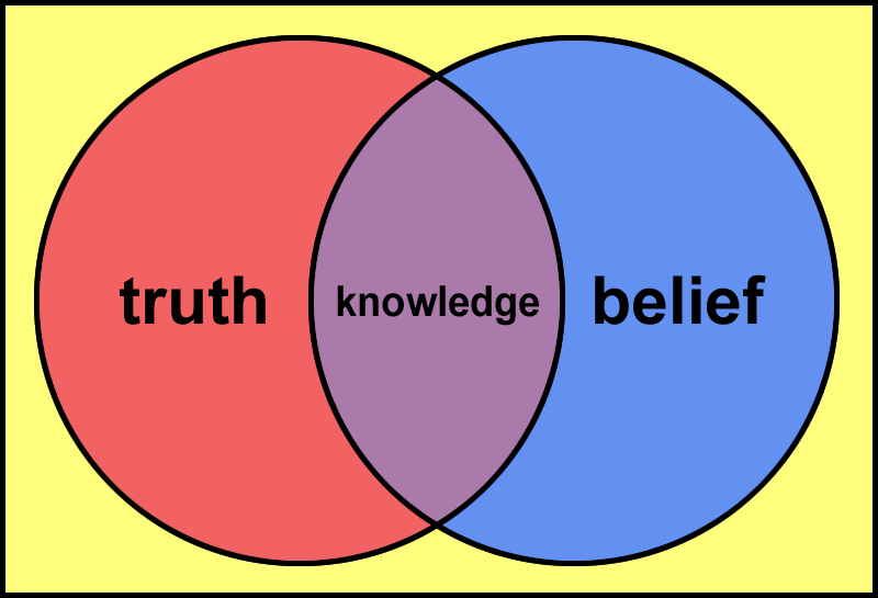 Image Knowledge Venn Diagramg Cybercultures Wiki Fandom