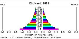 BixNood-bevoelkerungspyramide