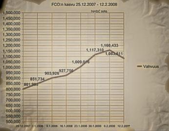 Fco growth