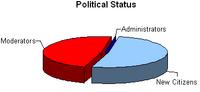 Political status graph