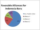 Indo baru alliance polls