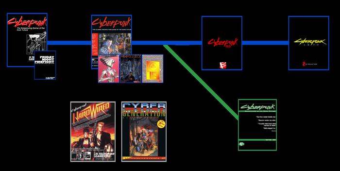 Series Image Timeline