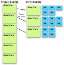 Productbacklog-and-Sprint-Backlog