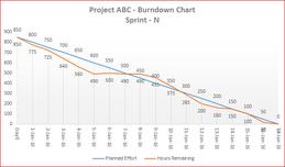 Burndown chart s4