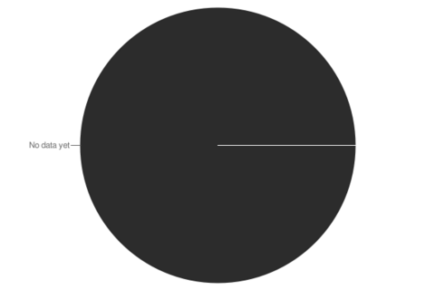 Poll 03JAN-03FEB