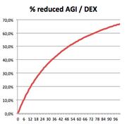 % of reduced AGI per DEX for gunner class