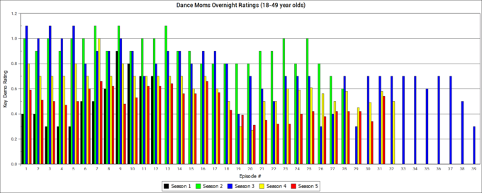 Dance Moms ratings history