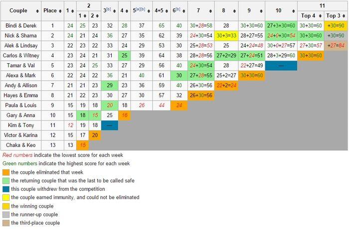 Scoring Chart 21