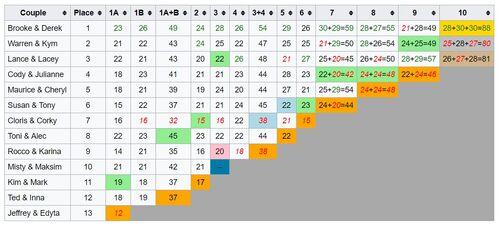 DWTS7-Scores