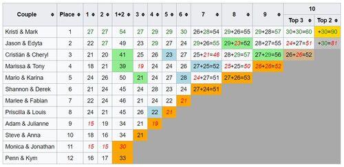 DWTS6-Scores