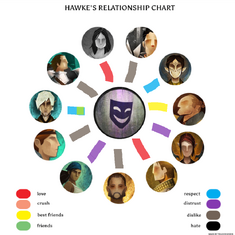 Realtionship chart for regan