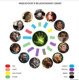 Realtionship chart