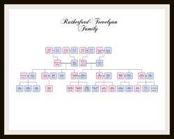 Rutherford-Trevelyan Family Tree