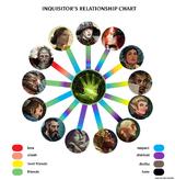 Inquisition chart tr Kopie