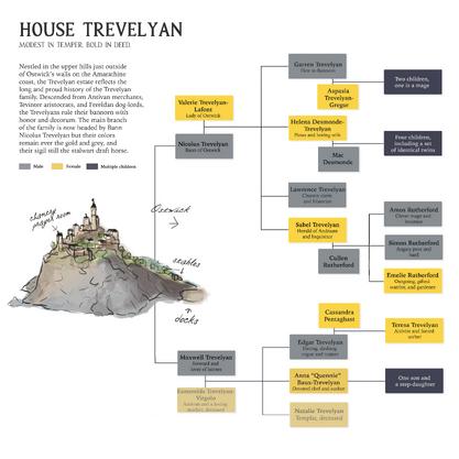 Trevelyanfamilytree