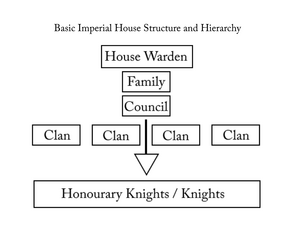 HOUSE HIERARCHY