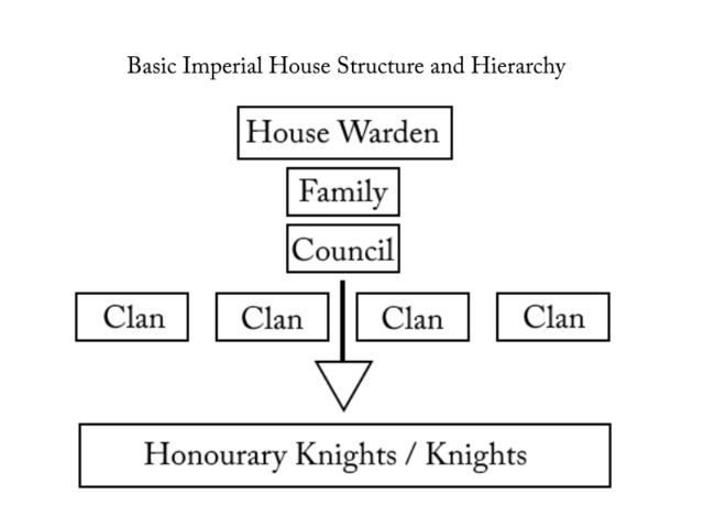 File:HOUSE HIERARCHY.png