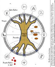 CosmologyDiagram
