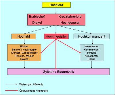 Rangsystem des Kreuzzugs