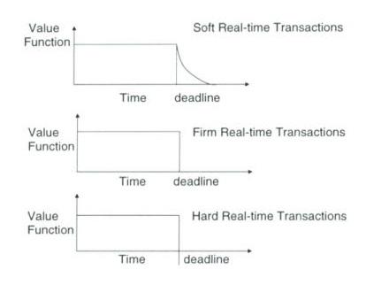 Real-time diagram