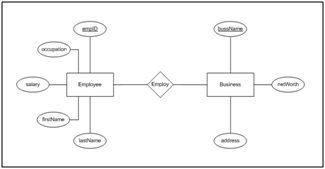 ER example 1