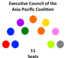 Executive Council of the Asia-Pacific Coalition