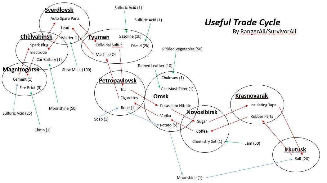 Useful trade cycle pic