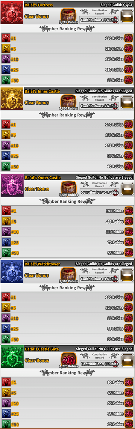 Guild Siege Battle Reward ladder