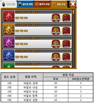 Kr patch guild capture rewards top five