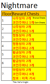 Kr patch Nightmare hero merge rewards list