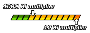 Ki multiplier example