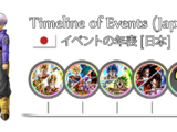 Timeline of Events (Japan): 4 Year Anniversary